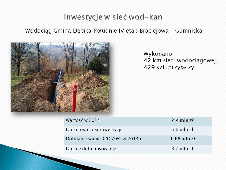 Wodociąg Gmina Dębica Południe IV etap Braciejowa – Gumniska Wykonano 42 km sieci wodociągowej, 429 szt. przyłączy Wartość w 2014 r.2,4 mln zł Łączna