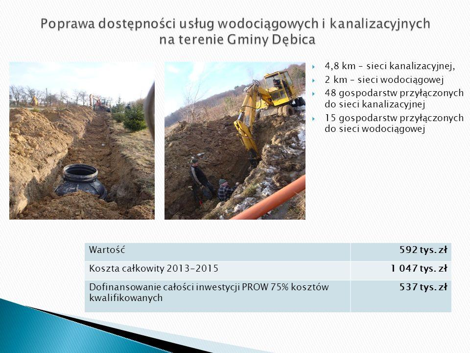  4,8 km – sieci kanalizacyjnej,  2 km – sieci wodociągowej  48 gospodarstw przyłączonych do sieci kanalizacyjnej  15 gospodarstw przyłączonych do