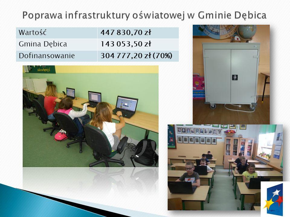 Wartość447 830,70 zł Gmina Dębica143 053,50 zł Dofinansowanie304 777,20 zł (70%)
