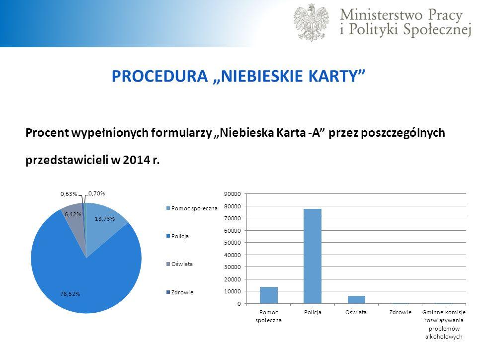 """PROCEDURA """"NIEBIESKIE KARTY Procent wypełnionych formularzy """"Niebieska Karta -A przez poszczególnych przedstawicieli w 2014 r."""