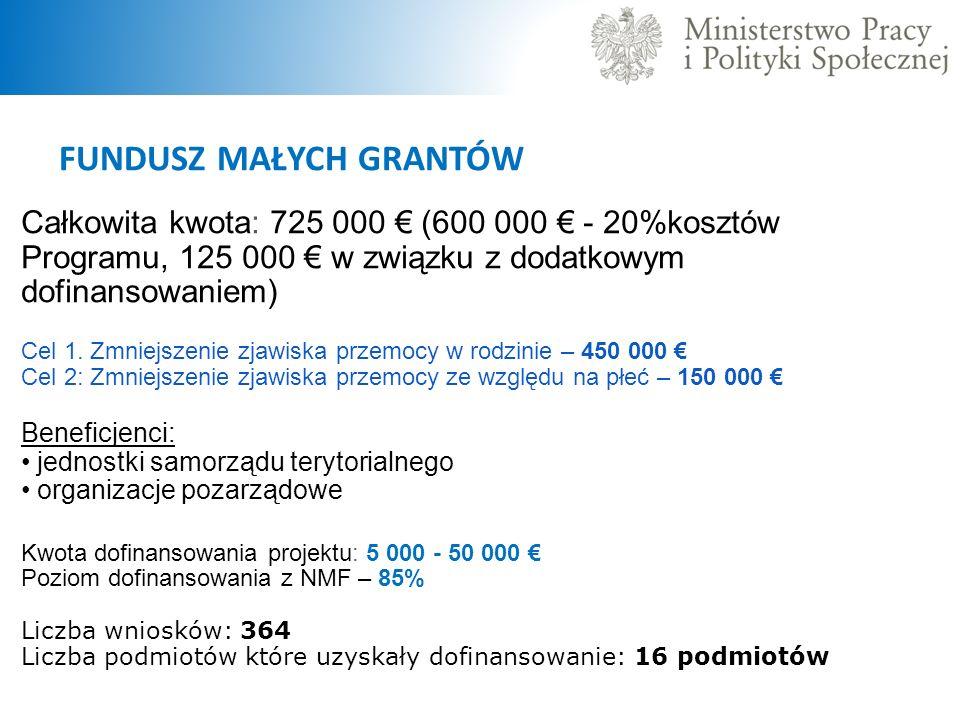 FUNDUSZ MAŁYCH GRANTÓW Całkowita kwota: 725 000 € (600 000 € - 20%kosztów Programu, 125 000 € w związku z dodatkowym dofinansowaniem) Cel 1.