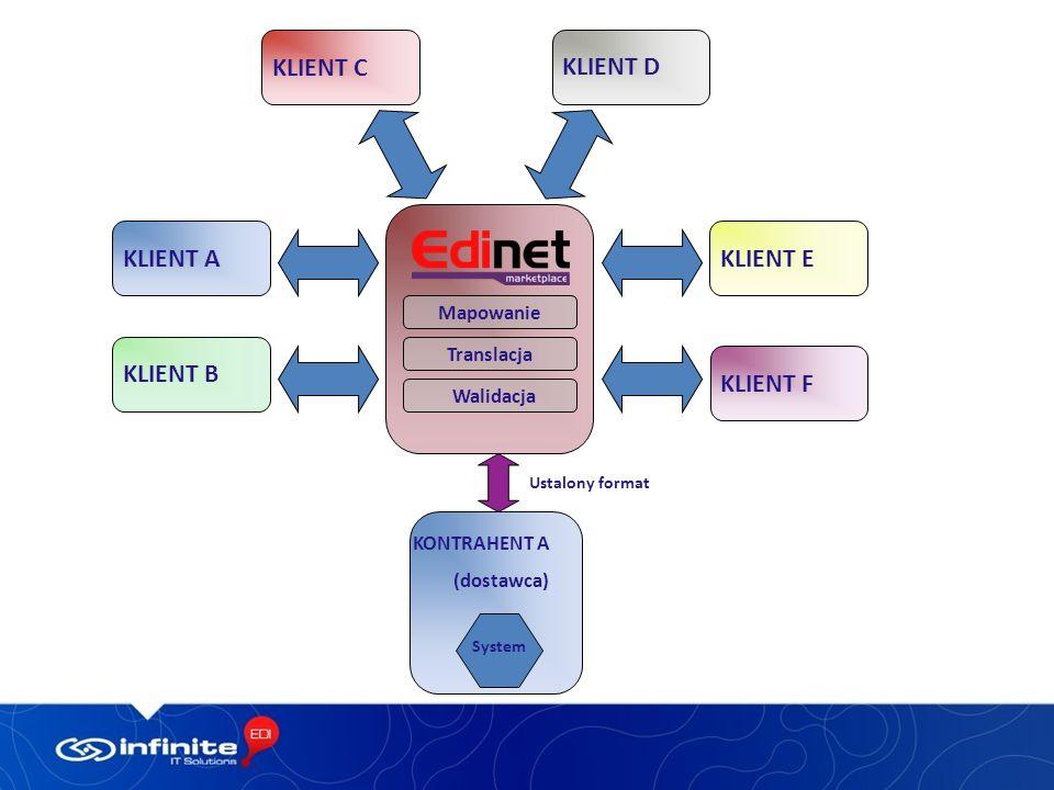 KLIENT B KLIENT A KLIENT E KLIENT D KLIENT F Mapowanie Translacja Walidacja KLIENT C KONTRAHENT A (dostawca) System Ustalony format