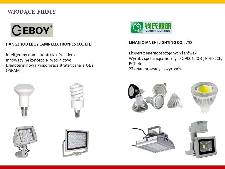 WIODĄCE FIRMY HANGZHOU EBOY LAMP ELECTRONICS CO., LTD Inteligentny dom - kontrola oświetlenia Innowacyjne koncepcje i wzornictwo Długoterminowa współpraca strategiczna z GE i OSRAM LINAN QIANSHI LIGHTING CO., LTD Ekspert z energooszczędnych żarówek Wyroby spełniające normy ISO9001, CQC, RoHS, CE, PCT etc 27 opatentowanych wyrobów