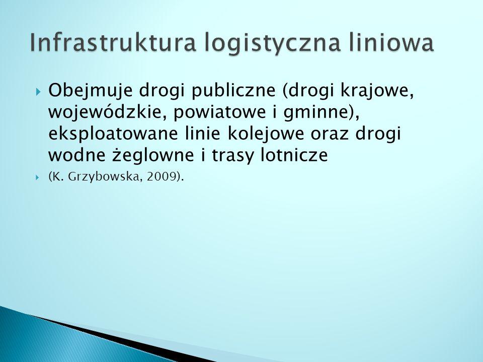  Obejmuje drogi publiczne (drogi krajowe, wojewódzkie, powiatowe i gminne), eksploatowane linie kolejowe oraz drogi wodne żeglowne i trasy lotnicze  (K.