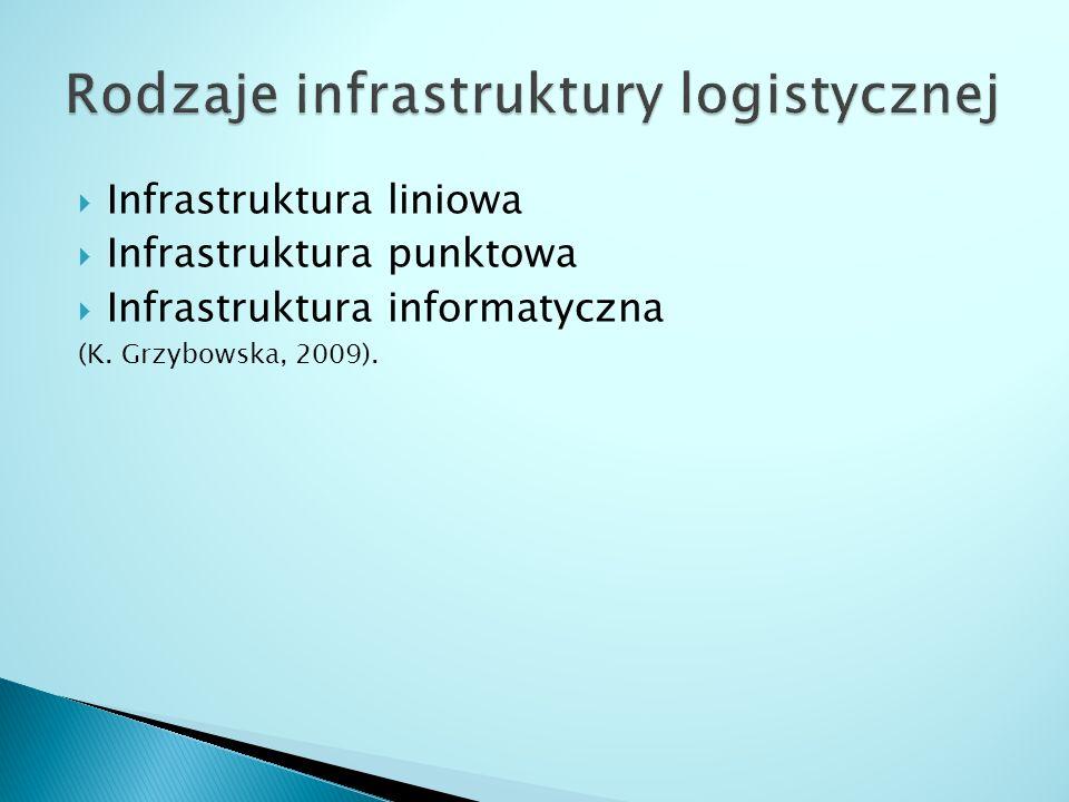  Infrastruktura liniowa  Infrastruktura punktowa  Infrastruktura informatyczna (K.