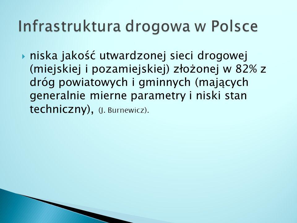  niska jakość utwardzonej sieci drogowej (miejskiej i pozamiejskiej) złożonej w 82% z dróg powiatowych i gminnych (mających generalnie mierne parametry i niski stan techniczny), (J.