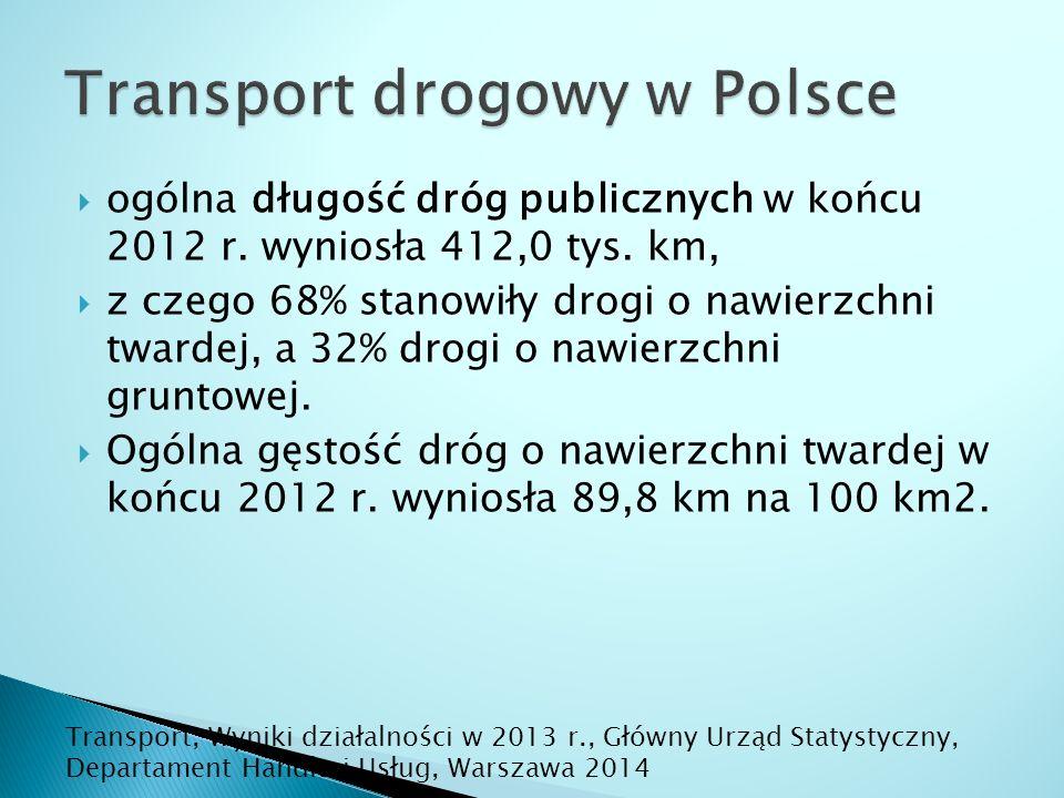  ogólna długość dróg publicznych w końcu 2012 r. wyniosła 412,0 tys.