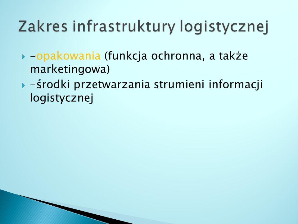  -opakowania (funkcja ochronna, a także marketingowa)  -środki przetwarzania strumieni informacji logistycznej