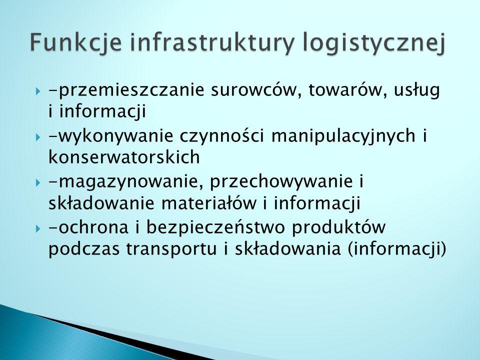  -przemieszczanie surowców, towarów, usług i informacji  -wykonywanie czynności manipulacyjnych i konserwatorskich  -magazynowanie, przechowywanie i składowanie materiałów i informacji  -ochrona i bezpieczeństwo produktów podczas transportu i składowania (informacji)