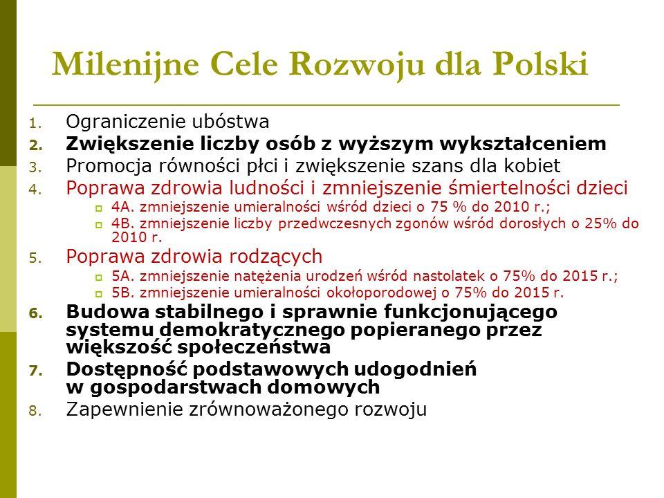 Milenijne Cele Rozwoju dla Polski 1. Ograniczenie ubóstwa 2. Zwiększenie liczby osób z wyższym wykształceniem 3. Promocja równości płci i zwiększenie