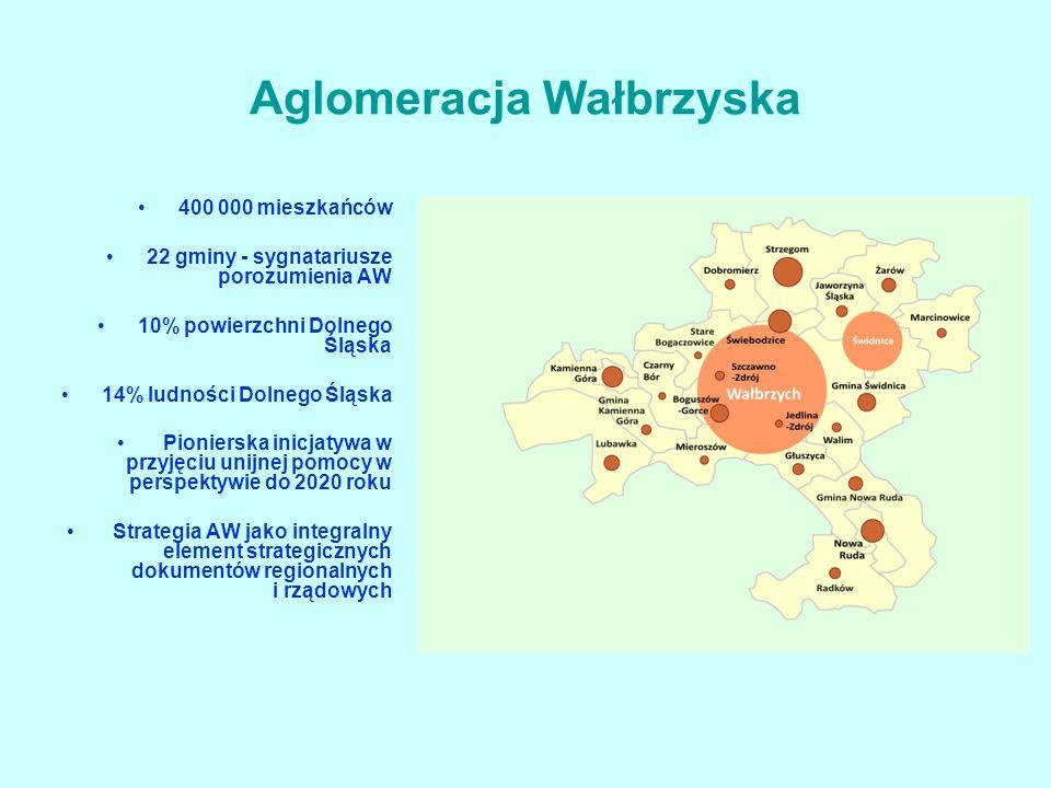 400 000 mieszkańców 22 gminy - sygnatariusze porozumienia AW 10% powierzchni Dolnego Śląska 14% ludności Dolnego Śląska Pionierska inicjatywa w przyjęciu unijnej pomocy w perspektywie do 2020 roku Strategia AW jako integralny element strategicznych dokumentów regionalnych i rządowych