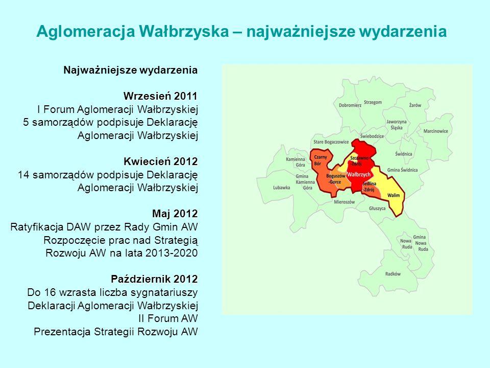 Najważniejsze wydarzenia Wrzesień 2011 I Forum Aglomeracji Wałbrzyskiej 5 samorządów podpisuje Deklarację Aglomeracji Wałbrzyskiej Kwiecień 2012 14 samorządów podpisuje Deklarację Aglomeracji Wałbrzyskiej Maj 2012 Ratyfikacja DAW przez Rady Gmin AW Rozpoczęcie prac nad Strategią Rozwoju AW na lata 2013-2020 Październik 2012 Do 16 wzrasta liczba sygnatariuszy Deklaracji Aglomeracji Wałbrzyskiej II Forum AW Prezentacja Strategii Rozwoju AW Aglomeracja Wałbrzyska – najważniejsze wydarzenia
