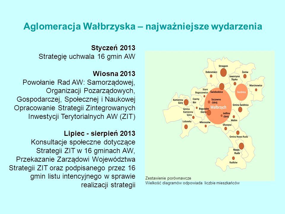 Zestawienie porównawcze Wielkość diagramów odpowiada liczbie mieszkańców Styczeń 2013 Strategię uchwala 16 gmin AW Wiosna 2013 Wiosna 2013 Powołanie Rad AW: Samorządowej, Organizacji Pozarządowych, Gospodarczej, Społecznej i Naukowej Opracowanie Strategii Zintegrowanych Inwestycji Terytorialnych AW (ZIT) Lipiec - sierpień 2013 Konsultacje społeczne dotyczące Strategii ZIT w 16 gminach AW, Przekazanie Zarządowi Województwa Strategii ZIT oraz podpisanego przez 16 gmin listu intencyjnego w sprawie realizacji strategii Aglomeracja Wałbrzyska – najważniejsze wydarzenia
