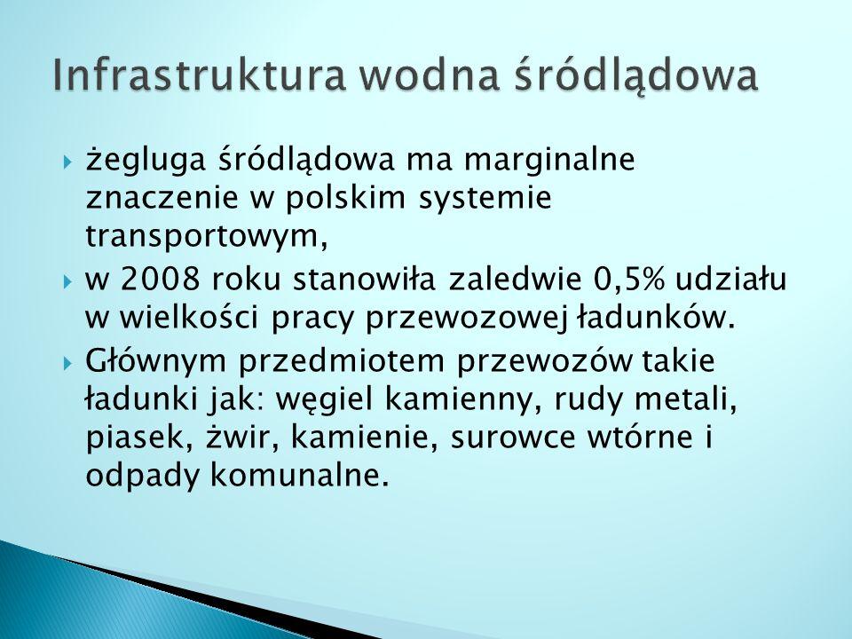  żegluga śródlądowa ma marginalne znaczenie w polskim systemie transportowym,  w 2008 roku stanowiła zaledwie 0,5% udziału w wielkości pracy przewoz