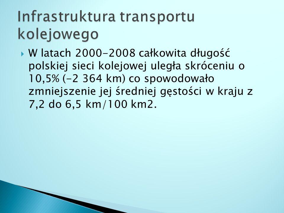  W latach 2000-2008 całkowita długość polskiej sieci kolejowej uległa skróceniu o 10,5% (-2 364 km) co spowodowało zmniejszenie jej średniej gęstości