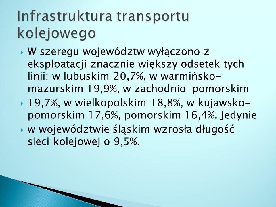  W szeregu województw wyłączono z eksploatacji znacznie większy odsetek tych linii: w lubuskim 20,7%, w warmińsko- mazurskim 19,9%, w zachodnio-pomor