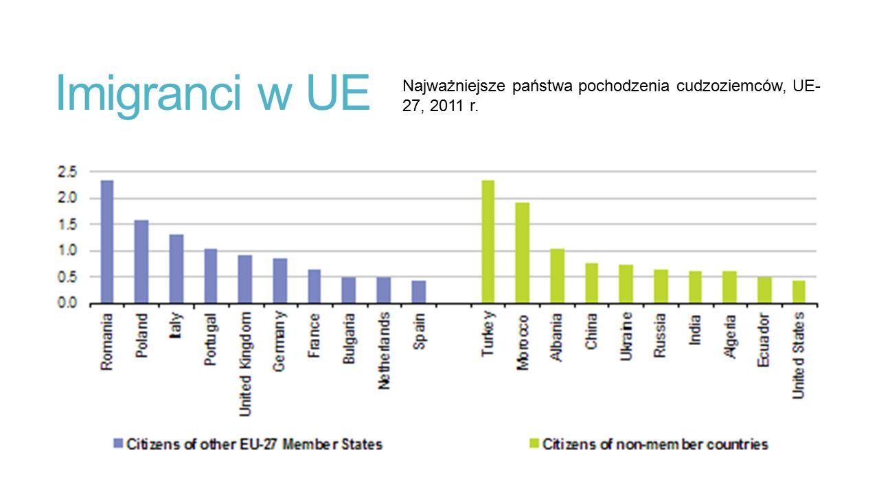 Imigranci w UE Najważniejsze państwa pochodzenia cudzoziemców, UE- 27, 2011 r.