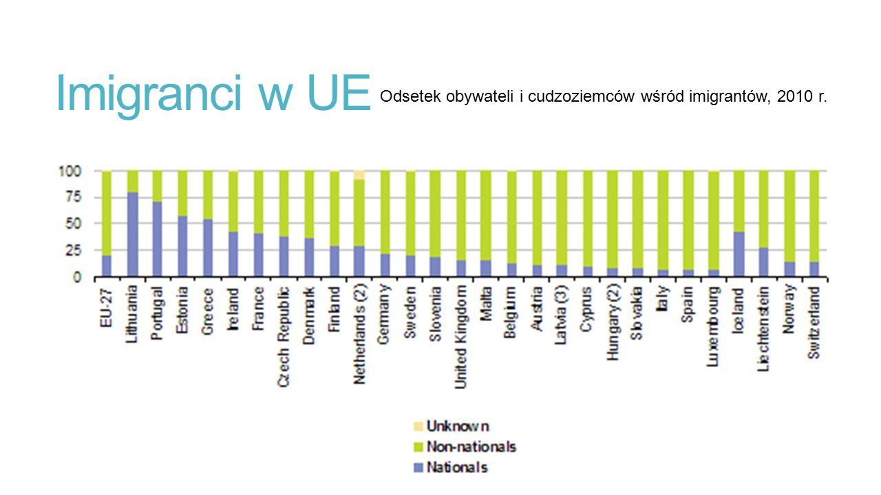 Imigranci w UE Odsetek obywateli i cudzoziemców wśród imigrantów, 2010 r.