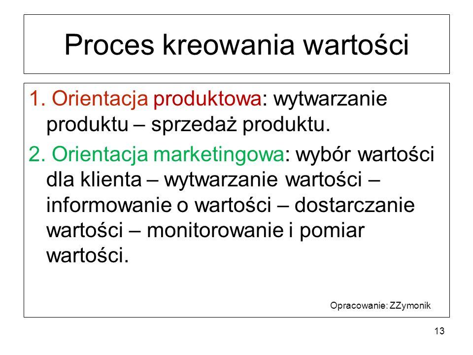Proces kreowania wartości 1. Orientacja produktowa: wytwarzanie produktu – sprzedaż produktu. 2. Orientacja marketingowa: wybór wartości dla klienta –