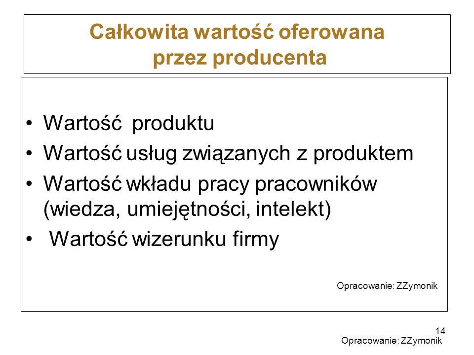 Całkowita wartość oferowana przez producenta Wartość produktu Wartość usług związanych z produktem Wartość wkładu pracy pracowników (wiedza, umiejętno
