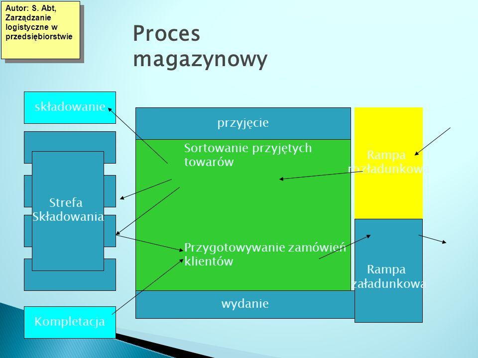 Proces magazynowy Autor: S. Abt, Zarządzanie logistyczne w przedsiębiorstwie składowanie Kompletacja przyjęcie wydanie Rampa rozładunkowa Rampa załadu