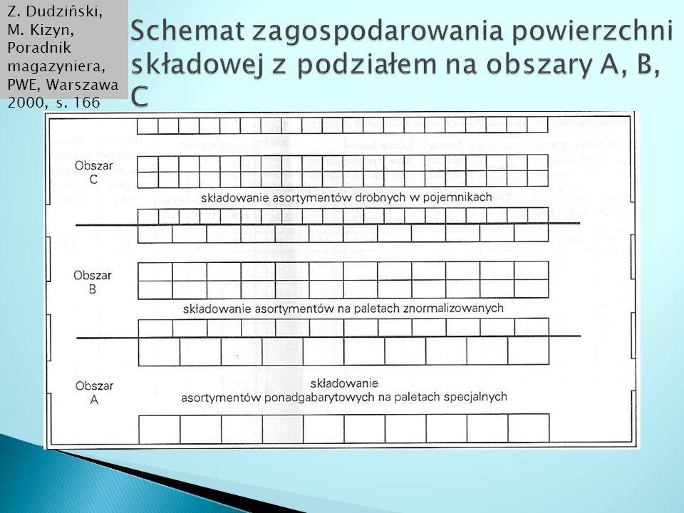 Z. Dudziński, M. Kizyn, Poradnik magazyniera, PWE, Warszawa 2000, s. 166