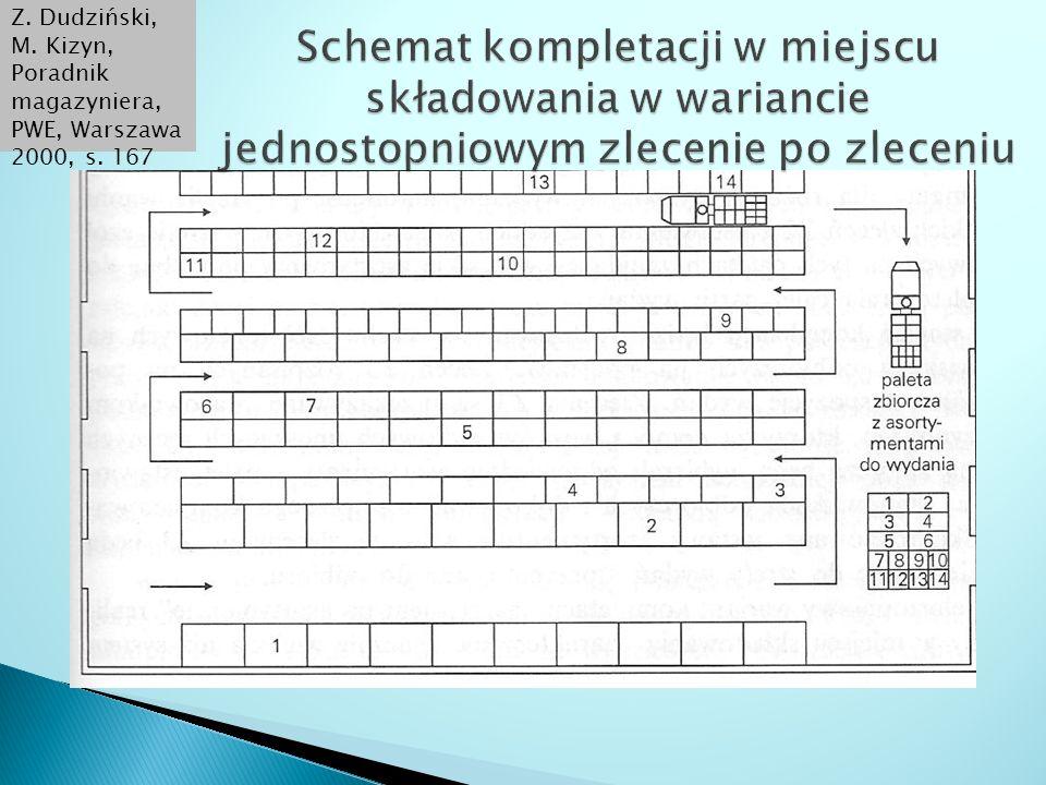 Z. Dudziński, M. Kizyn, Poradnik magazyniera, PWE, Warszawa 2000, s. 167
