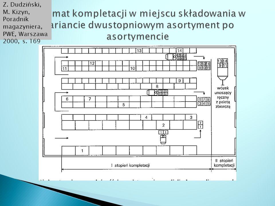 Z. Dudziński, M. Kizyn, Poradnik magazyniera, PWE, Warszawa 2000, s. 169