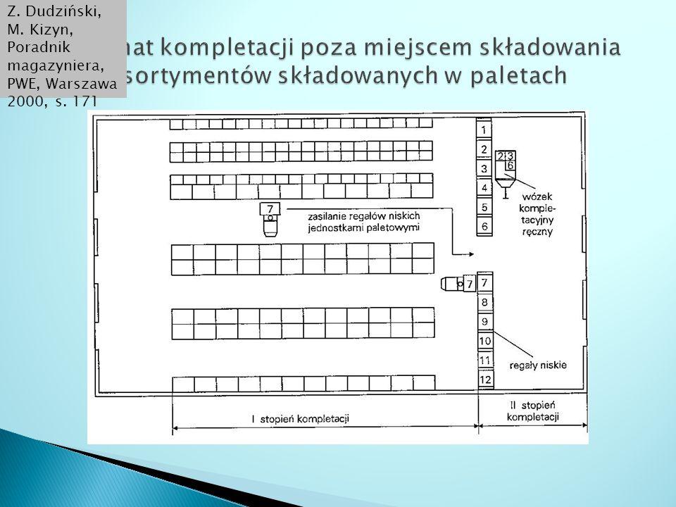 Z. Dudziński, M. Kizyn, Poradnik magazyniera, PWE, Warszawa 2000, s. 171