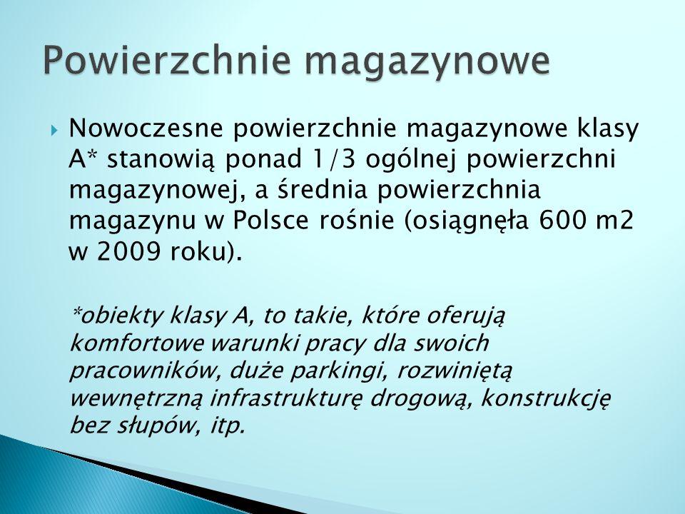  Nowoczesne powierzchnie magazynowe klasy A* stanowią ponad 1/3 ogólnej powierzchni magazynowej, a średnia powierzchnia magazynu w Polsce rośnie (osi