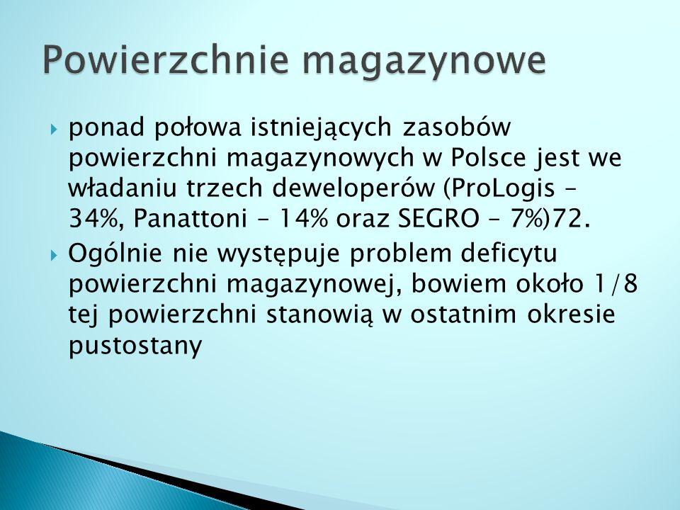  ponad połowa istniejących zasobów powierzchni magazynowych w Polsce jest we władaniu trzech deweloperów (ProLogis – 34%, Panattoni – 14% oraz SEGRO
