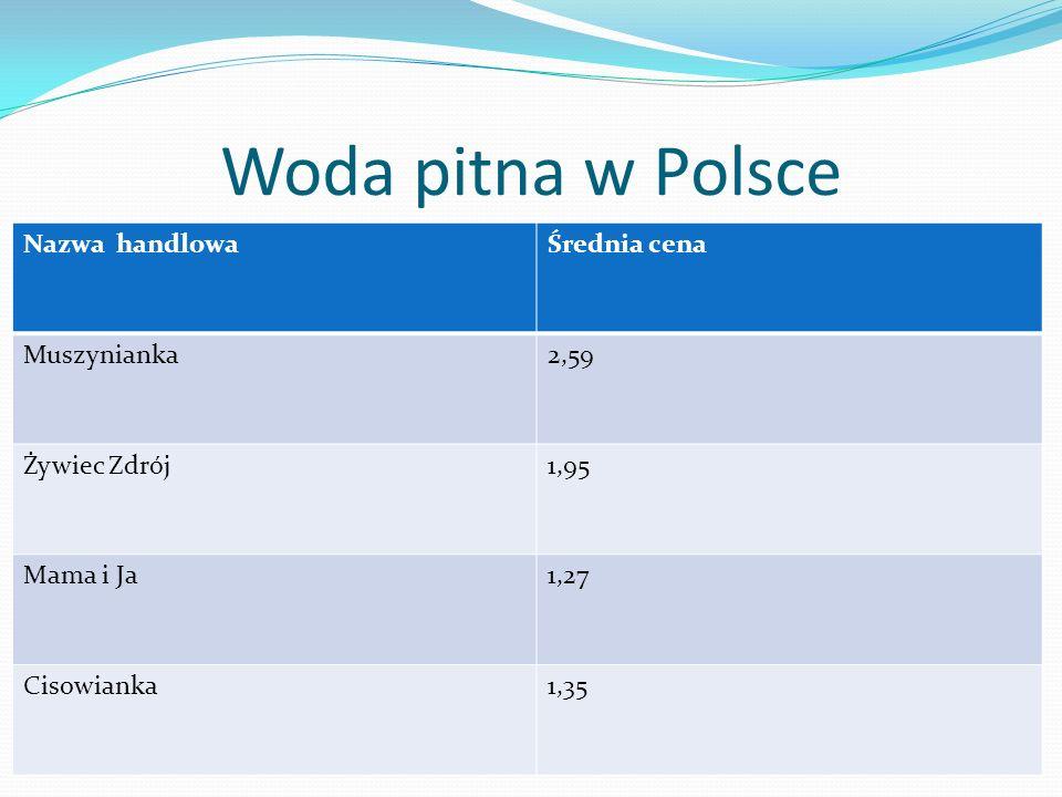 Woda pitna w Polsce Nazwa handlowaŚrednia cena Muszynianka2,59 Żywiec Zdrój1,95 Mama i Ja1,27 Cisowianka1,35