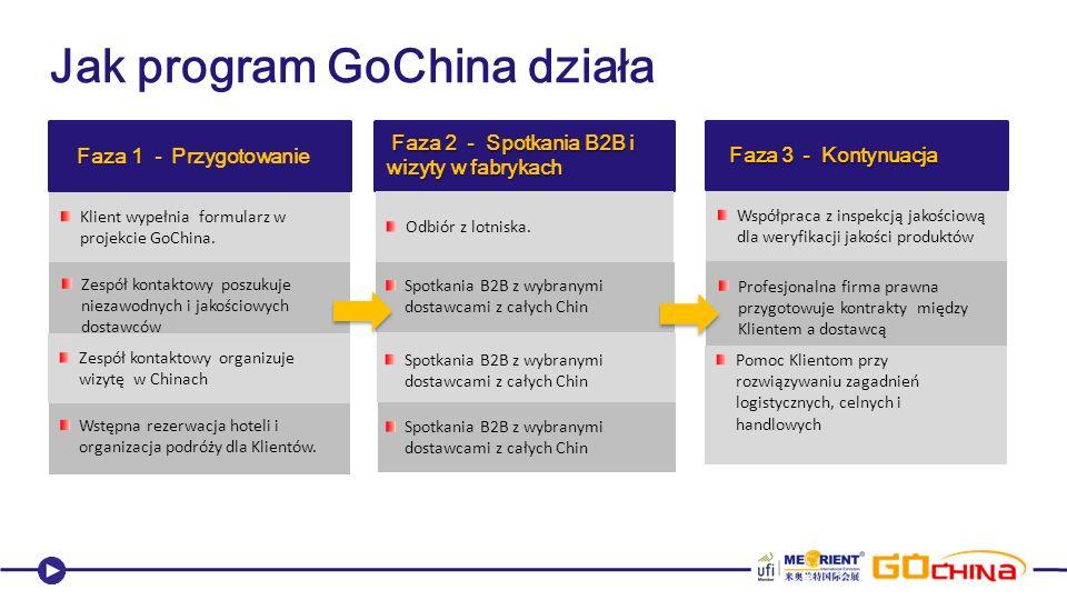 Faza 1 - Faza 1 - Przygotowanie Klient wypełnia formularz w projekcie GoChina.