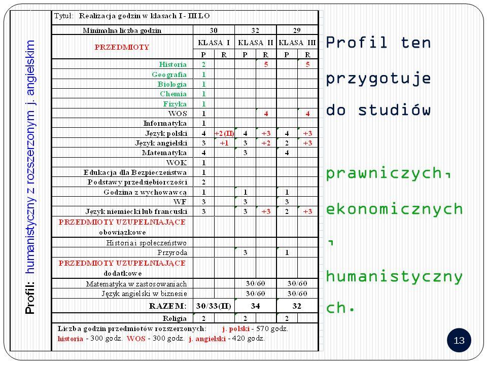 13 Profil ten przygotuje do studiów prawniczych, ekonomicznych, humanistyczny ch.