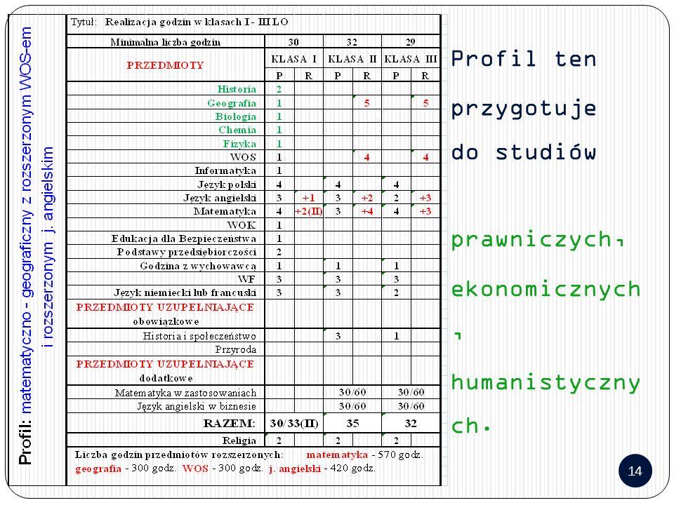 14 Profil ten przygotuje do studiów prawniczych, ekonomicznych, humanistyczny ch.