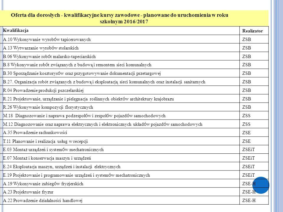Oferta dla dorosłych - kwalifikacyjne kursy zawodowe - planowane do uruchomienia w roku szkolnym 2016/2017 Kwalifikacja Realizator A.10 Wykonywanie wy