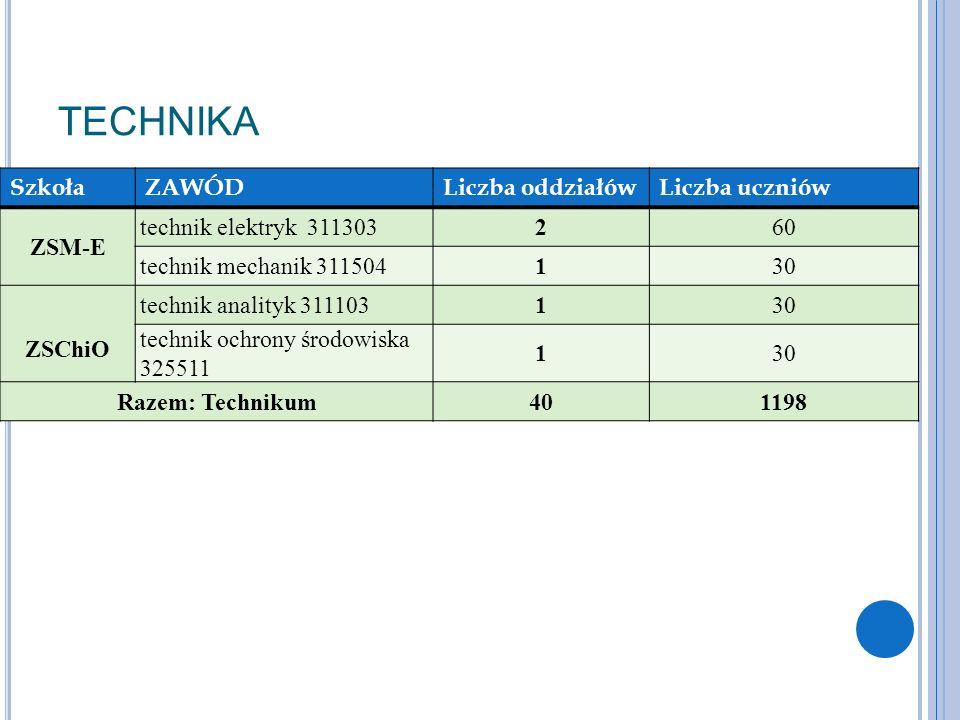 TECHNIKA SzkołaZAWÓDLiczba oddziałówLiczba uczniów ZSM-E technik elektryk 311303260 technik mechanik 311504130 ZSChiO technik analityk 311103130 techn