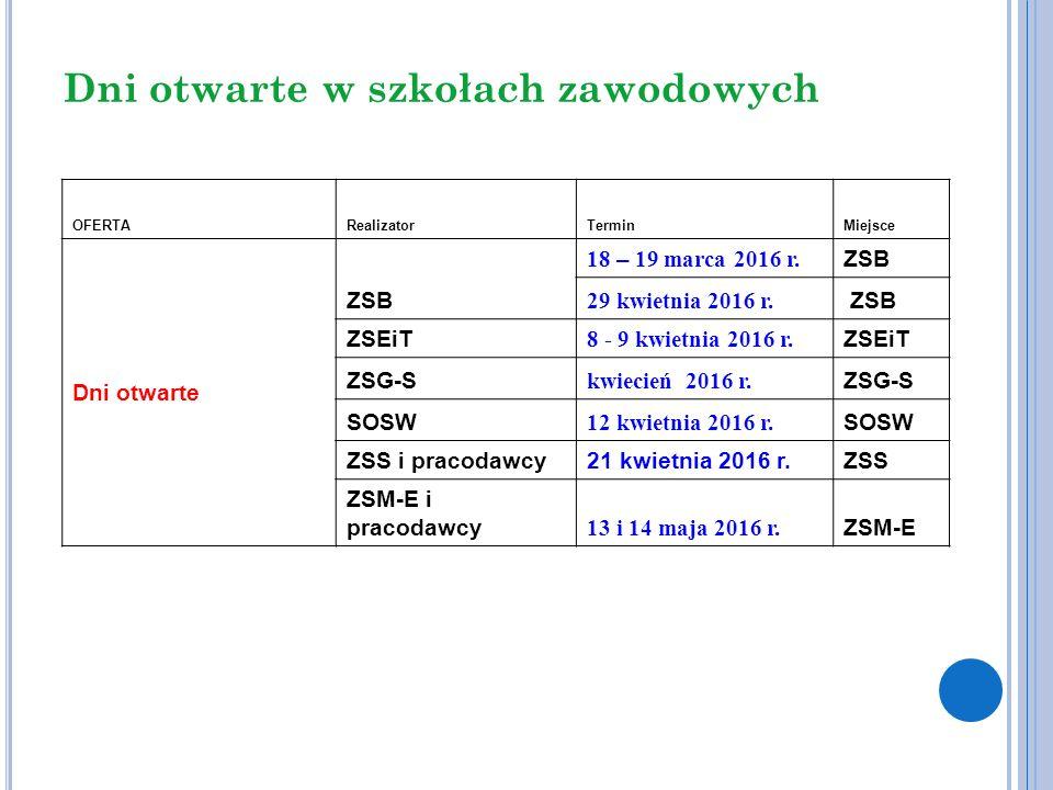 Dni otwarte w szkołach zawodowych OFERTARealizatorTerminMiejsce Dni otwarte ZSB 18 – 19 marca 2016 r. ZSB 29 kwietnia 2016 r. ZSB ZSEiT 8 - 9 kwietnia