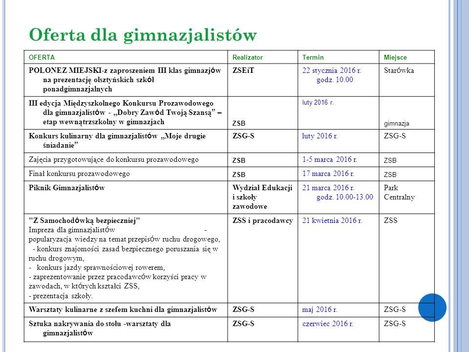 Oferta dla doradców zawodowych OFERTARealizatorTerminMiejsce Konferencja pt.