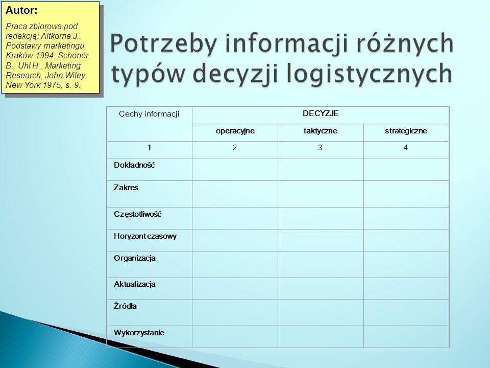 Cechy informacji DECYZJE operacyjnetaktycznestrategiczne 1234 Dokładność Zakres Częstotliwość Horyzont czasowy Organizacja Aktualizacja Źródła Wykorzy