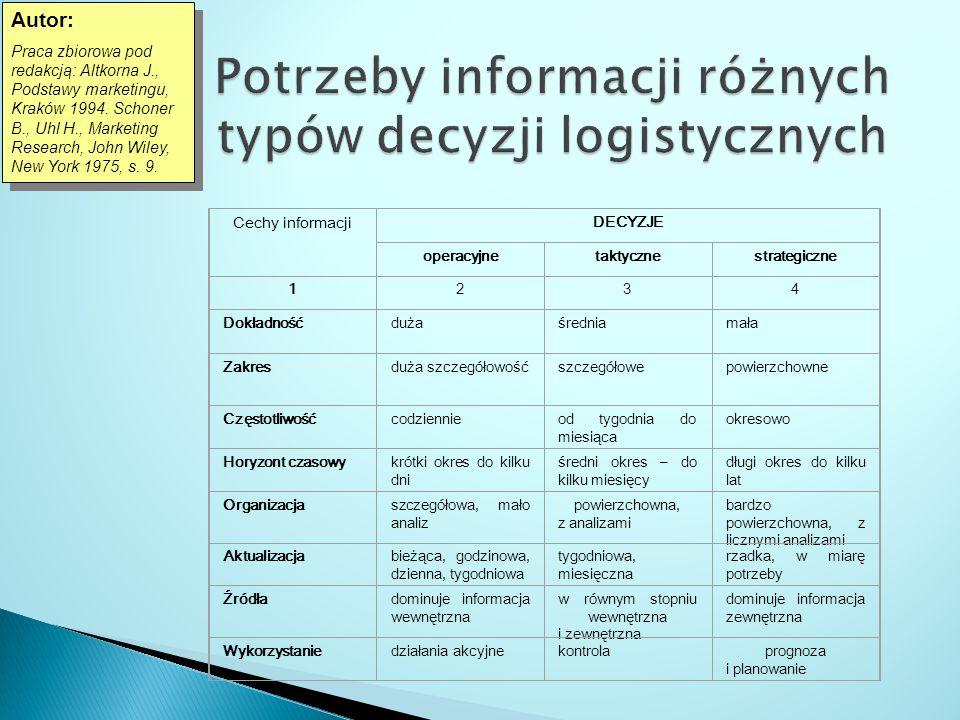 Cechy informacji DECYZJE operacyjnetaktycznestrategiczne 1234 Dokładnośćduża średniamała Zakresduża szczegółowość szczegółowepowierzchowne Częstotliwo