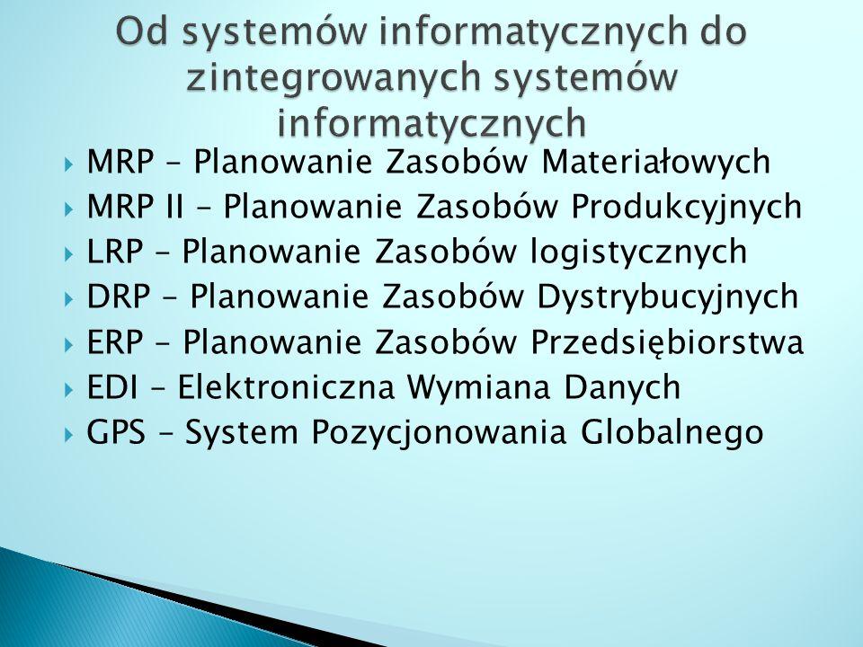  MRP – Planowanie Zasobów Materiałowych  MRP II – Planowanie Zasobów Produkcyjnych  LRP – Planowanie Zasobów logistycznych  DRP – Planowanie Zasob