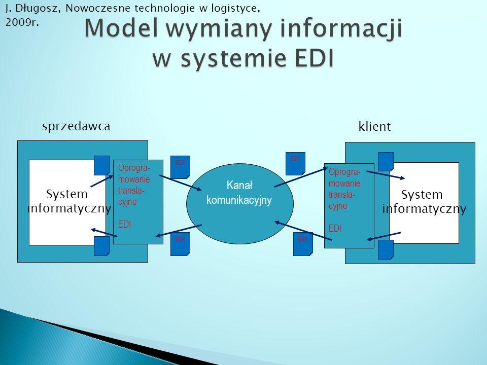 System informatyczny System informatyczny sprzedawca klient Oprogra- mowanie transla- cyjne EDI Kanał komunikacyjny Oprogra- mowanie transla- cyjne ED