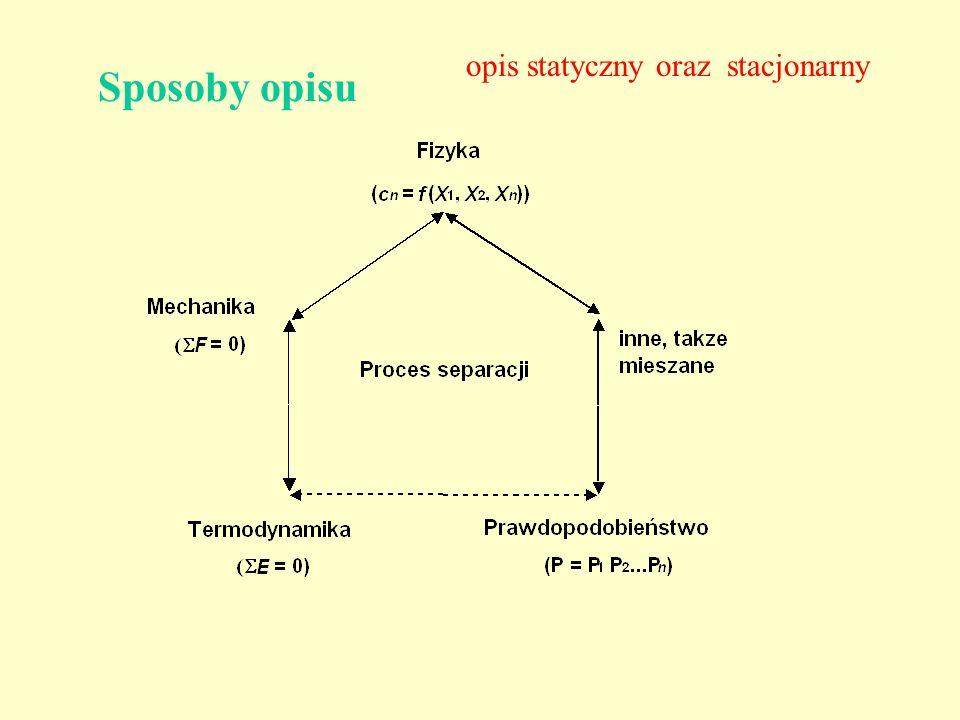 Sposoby opisu opis statyczny oraz stacjonarny