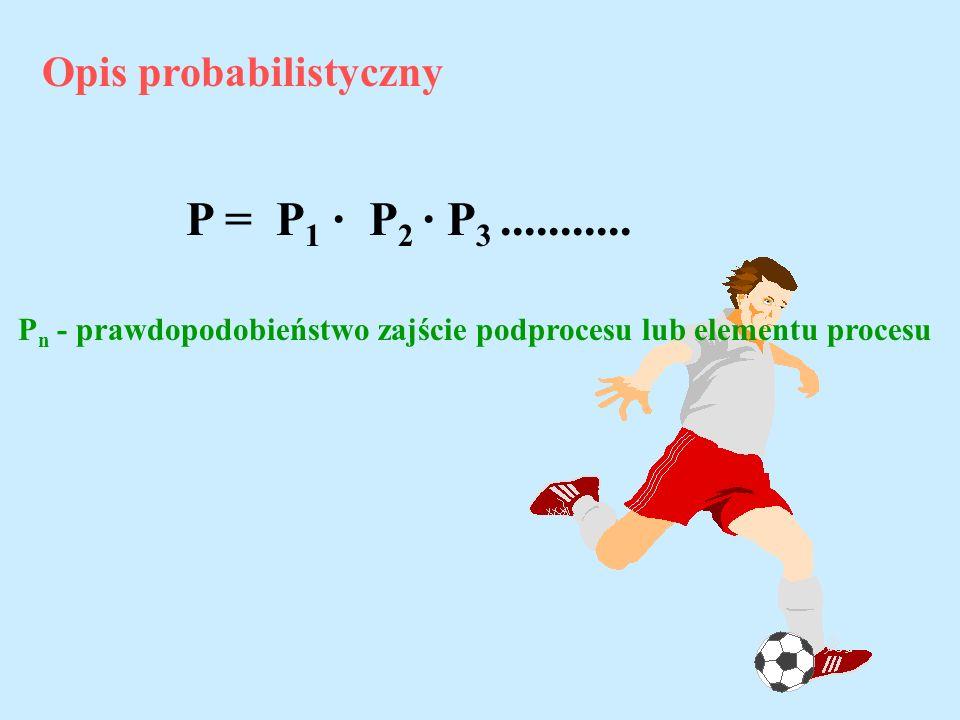Opis probabilistyczny P = P 1 · P 2 · P 3........... P n - prawdopodobieństwo zajście podprocesu lub elementu procesu