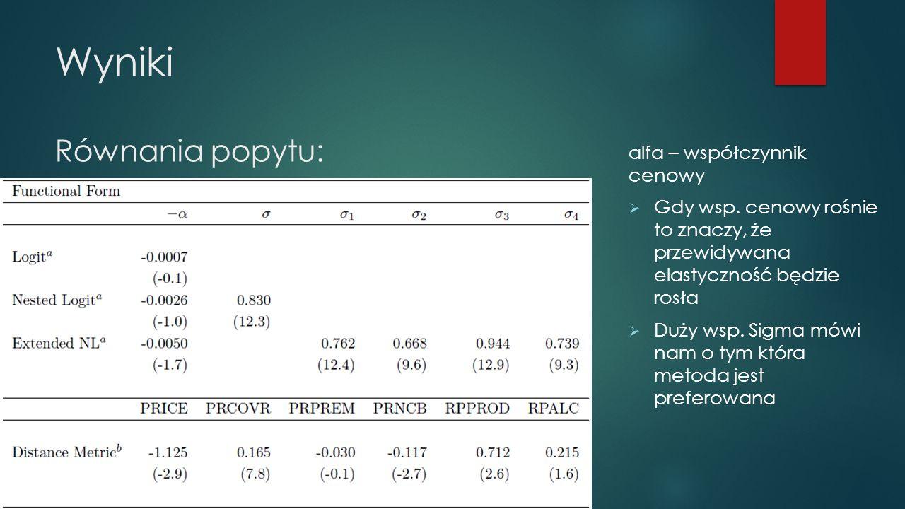 Wyniki Równania popytu: alfa – współczynnik cenowy  Gdy wsp.