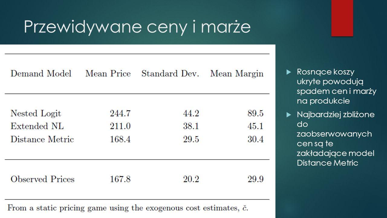 Przewidywane ceny i marże  Rosnące koszy ukryte powodują spadem cen i marży na produkcie  Najbardziej zbliżone do zaobserwowanych cen są te zakładające model Distance Metric