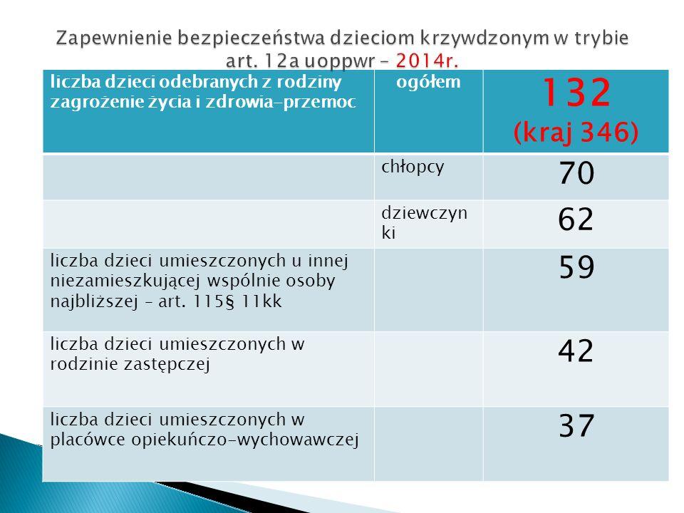 liczba dzieci odebranych z rodziny zagrożenie życia i zdrowia-przemoc ogółem 132 (kraj 346) chłopcy 70 dziewczyn ki 62 liczba dzieci umieszczonych u i