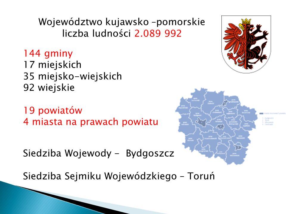 Województwo kujawsko –pomorskie liczba ludności 2.089 992 144 gminy 17 miejskich 35 miejsko-wiejskich 92 wiejskie 19 powiatów 4 miasta na prawach powiatu Siedziba Wojewody - Bydgoszcz Siedziba Sejmiku Wojewódzkiego – Toruń