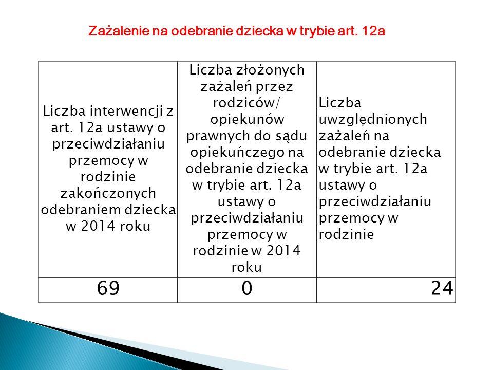 Liczba interwencji z art. 12a ustawy o przeciwdziałaniu przemocy w rodzinie zakończonych odebraniem dziecka w 2014 roku Liczba złożonych zażaleń przez
